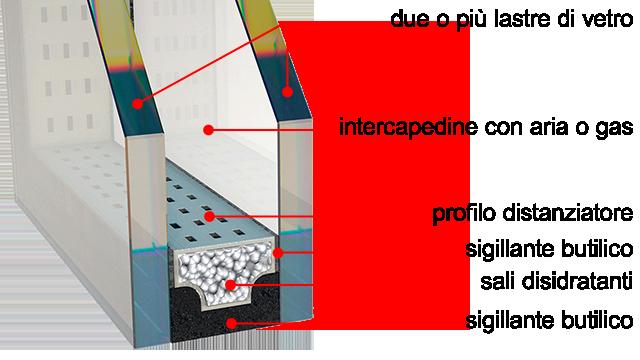 Vetrocamera tipologie e vantaggi - Vetrocamera basso emissivo prezzi ...